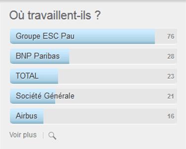 Statistiques LinkedIn ESC Pau